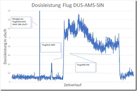 191222 - Flug DUS-AMS-SIN