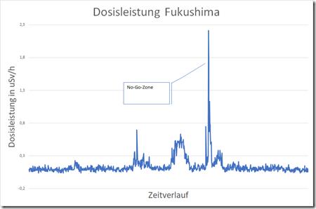 200104 - Fukushima DL