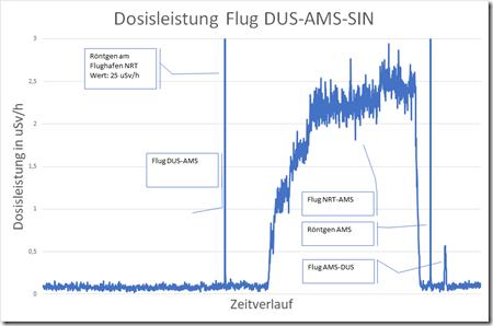 200106 - Flug NRT-AMS-SIN