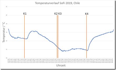 Temperaturverlauf SoFi 2019